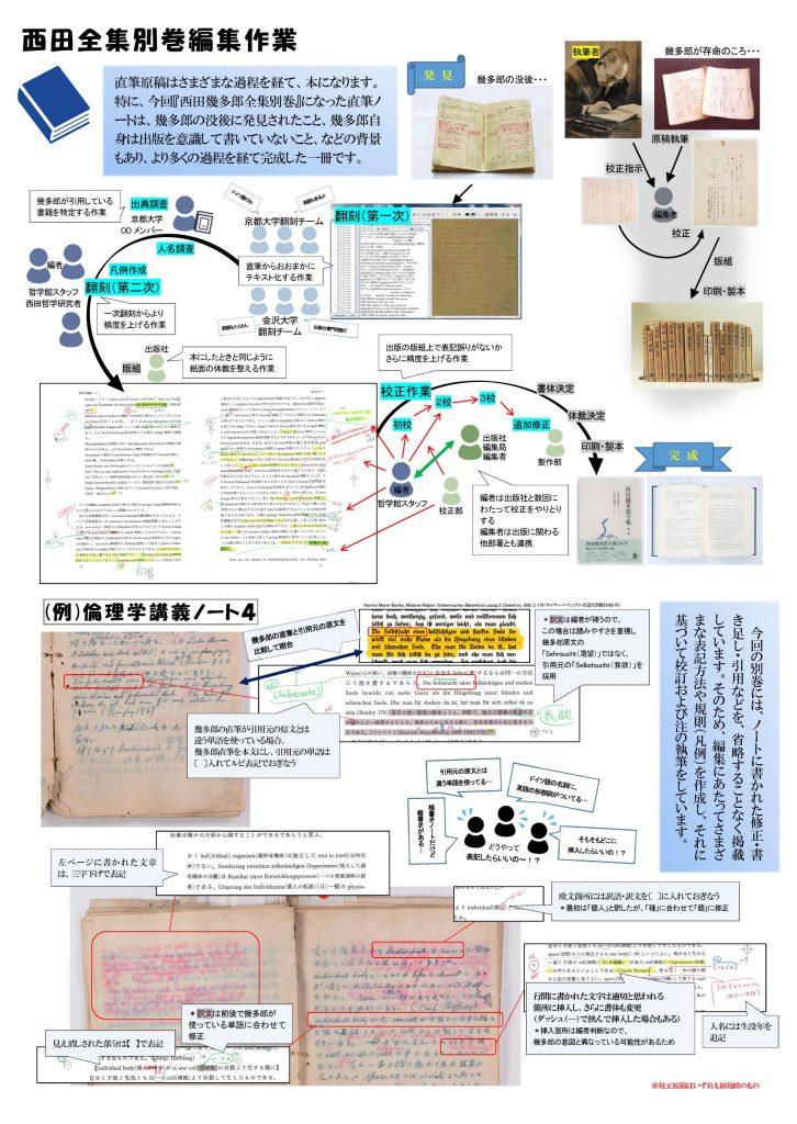 翻刻プロジェクト(3)報告・出版・公開